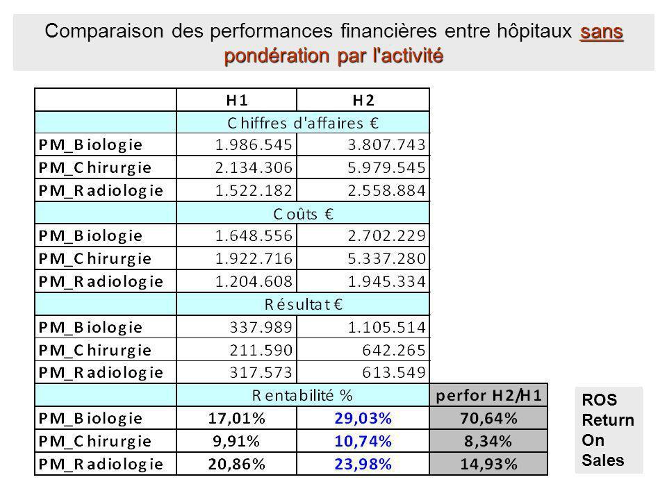 Comparaison des performances financières entre hôpitaux sans pondération par l activité