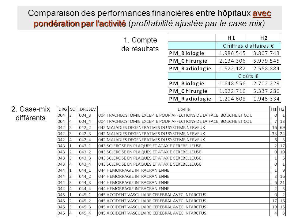Comparaison des performances financières entre hôpitaux avec pondération par l activité (profitabilité ajustée par le case mix)