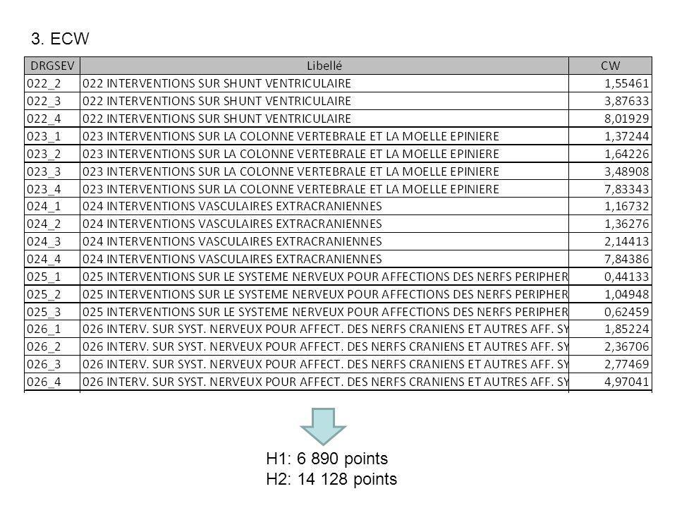 3. ECW H1: 6 890 points H2: 14 128 points