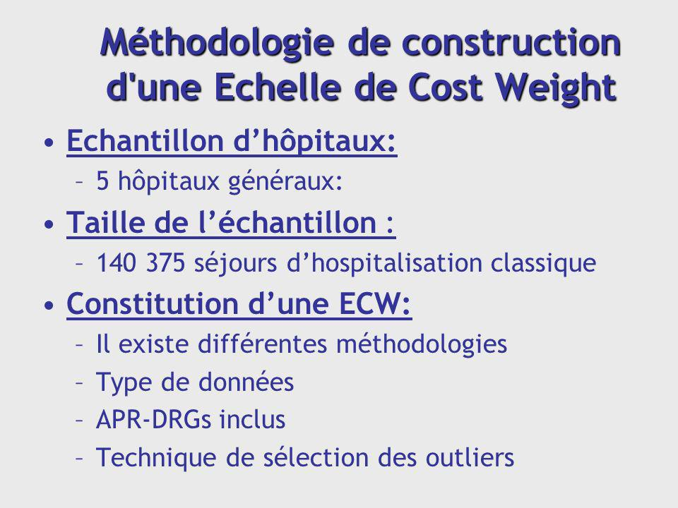 Méthodologie de construction d une Echelle de Cost Weight