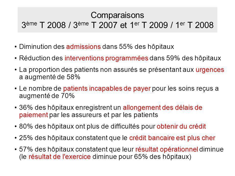 Comparaisons 3ème T 2008 / 3ème T 2007 et 1er T 2009 / 1er T 2008