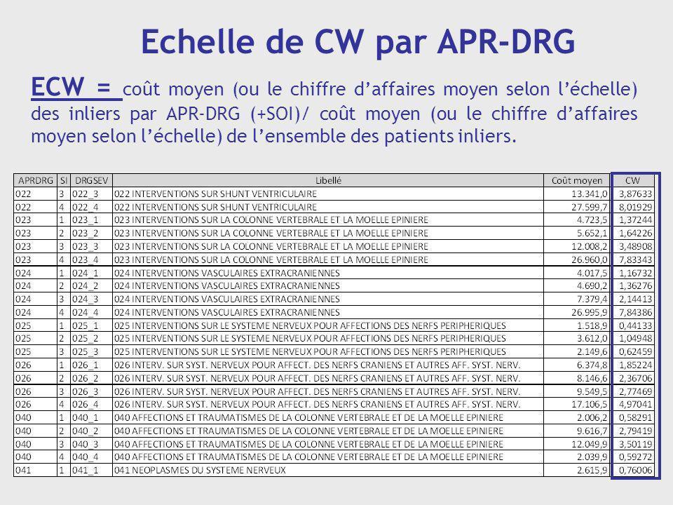 Echelle de CW par APR-DRG