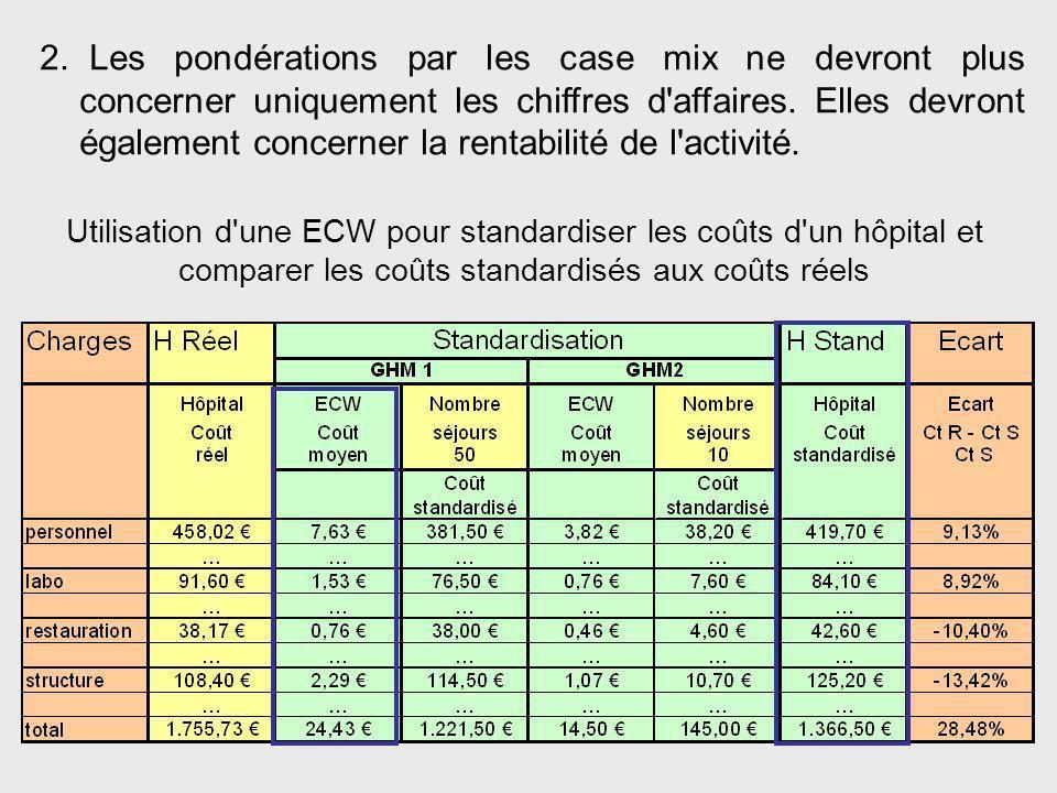 Les pondérations par les case mix ne devront plus concerner uniquement les chiffres d affaires. Elles devront également concerner la rentabilité de l activité.