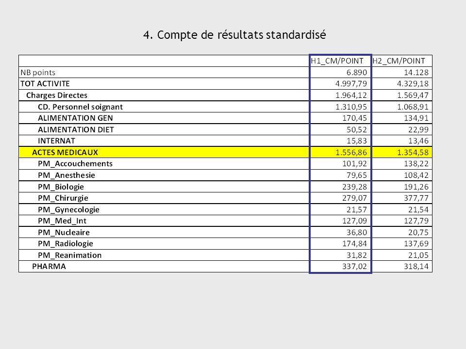 4. Compte de résultats standardisé