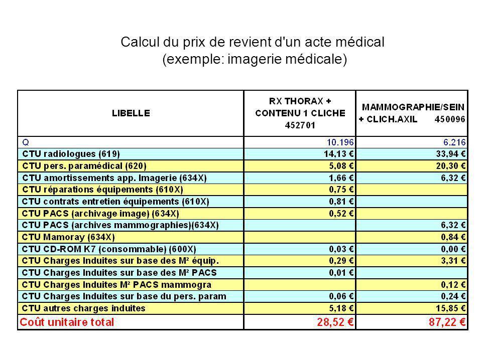 Calcul du prix de revient d un acte médical