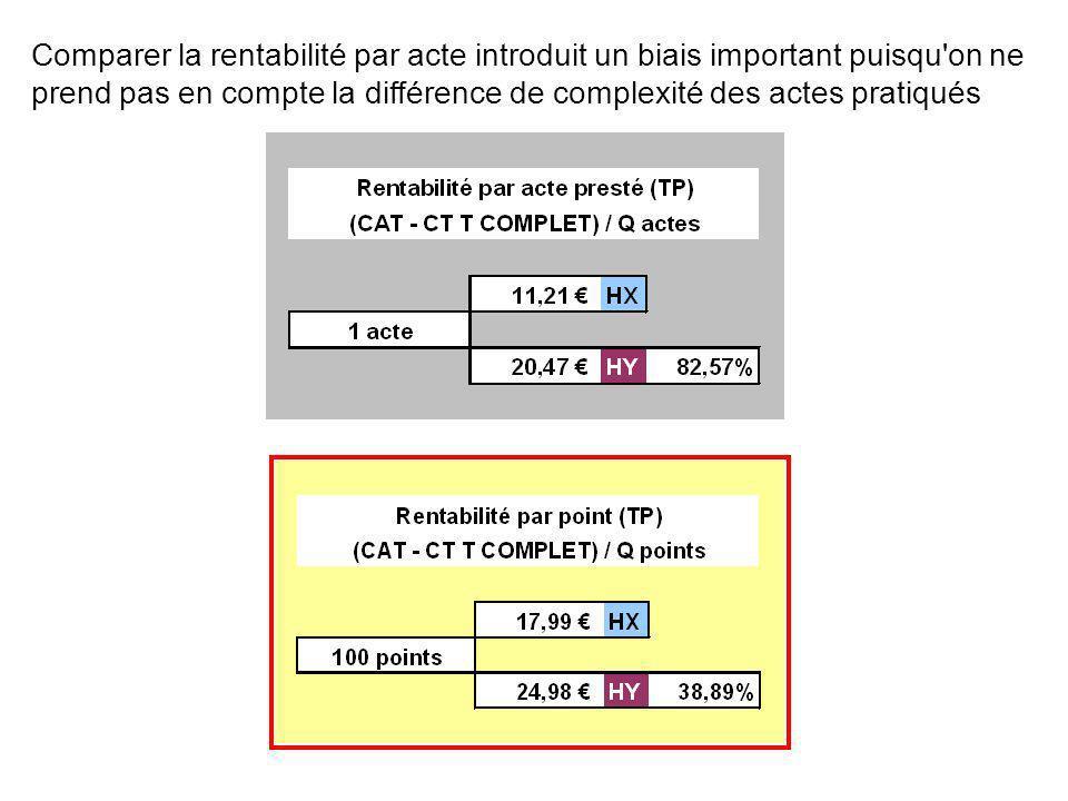 Comparer la rentabilité par acte introduit un biais important puisqu on ne prend pas en compte la différence de complexité des actes pratiqués