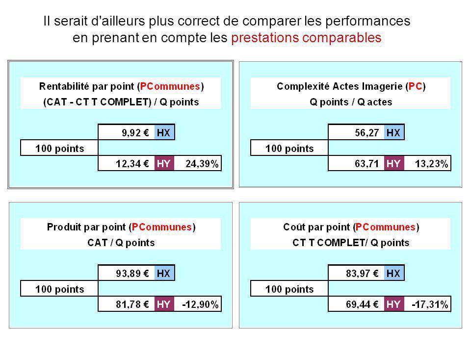 Il serait d ailleurs plus correct de comparer les performances en prenant en compte les prestations comparables