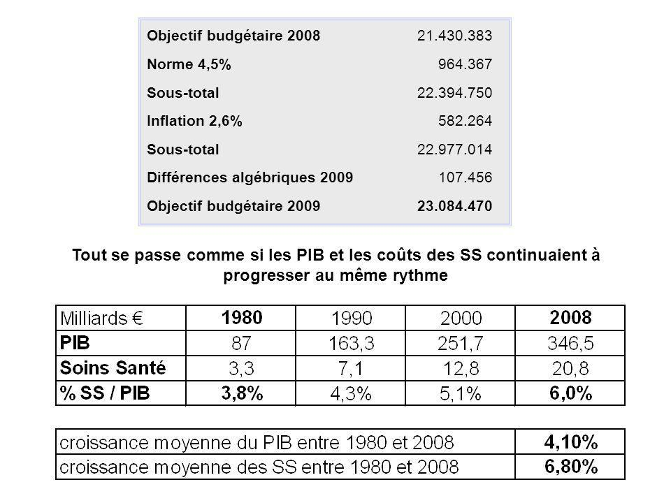 Objectif budgétaire 2008 21.430.383. Norme 4,5% 964.367. Sous-total. 22.394.750. Inflation 2,6%