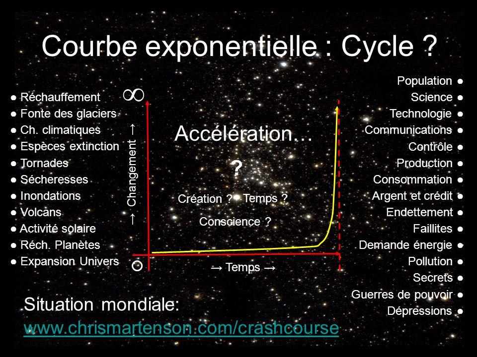 ∞ Courbe exponentielle : Cycle Accélération…