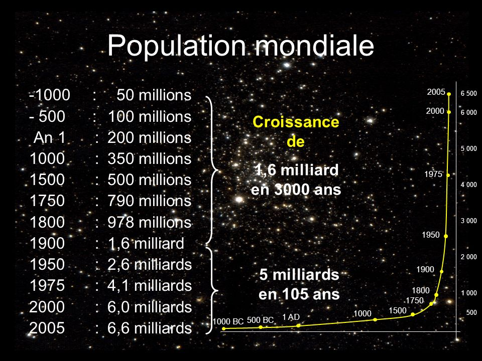 Population mondiale -1000 : - 500 : An 1 : 1000 : 1500 : 1750 : 1800 :