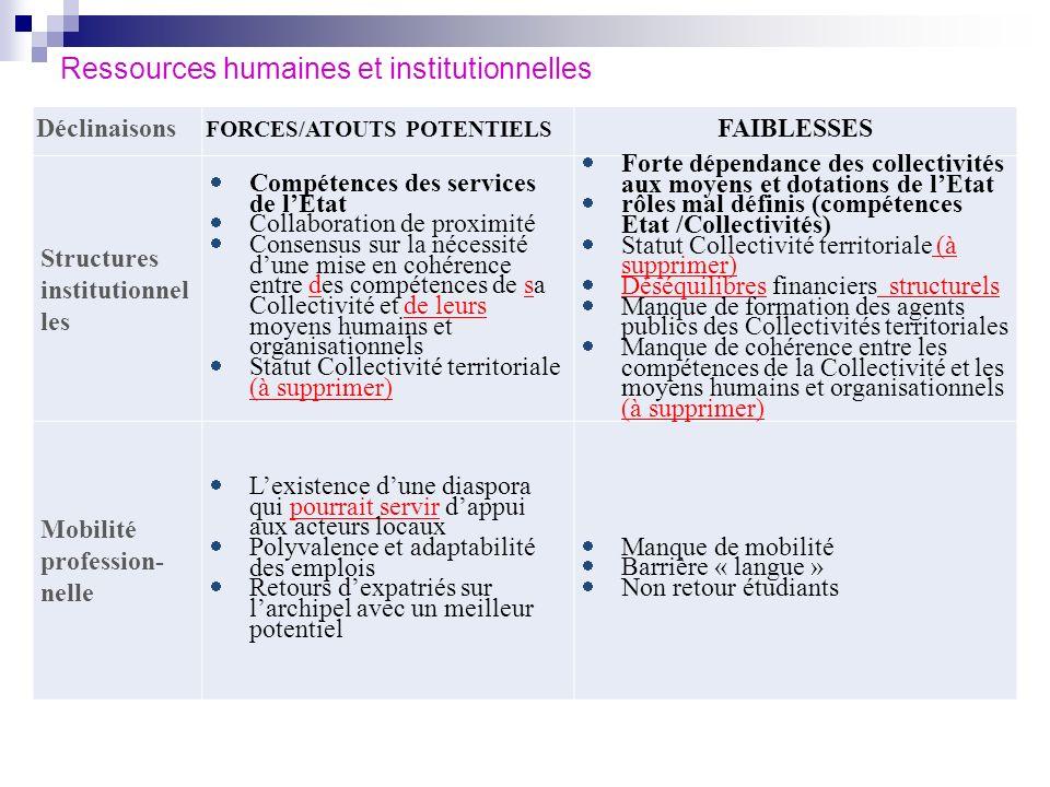 Ressources humaines et institutionnelles