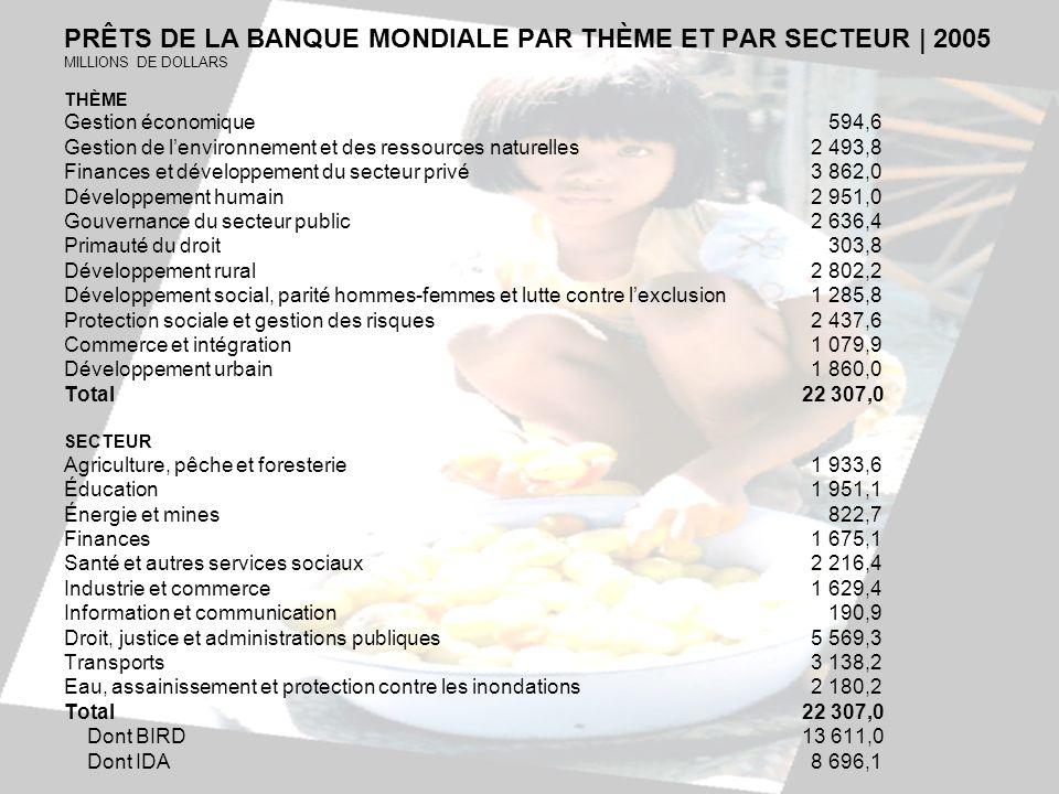 PRÊTS DE LA BANQUE MONDIALE PAR THÈME ET PAR SECTEUR | 2005