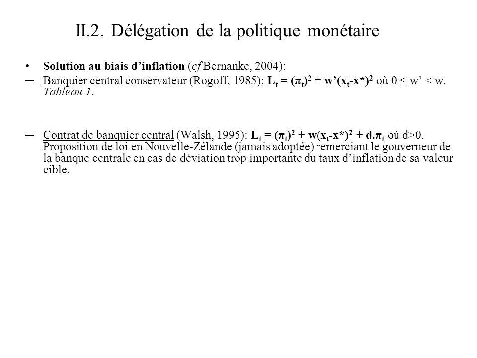 II.2. Délégation de la politique monétaire