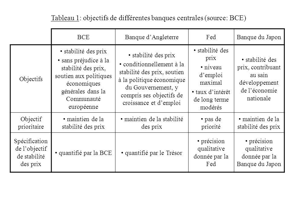 Tableau 1: objectifs de différentes banques centrales (source: BCE)