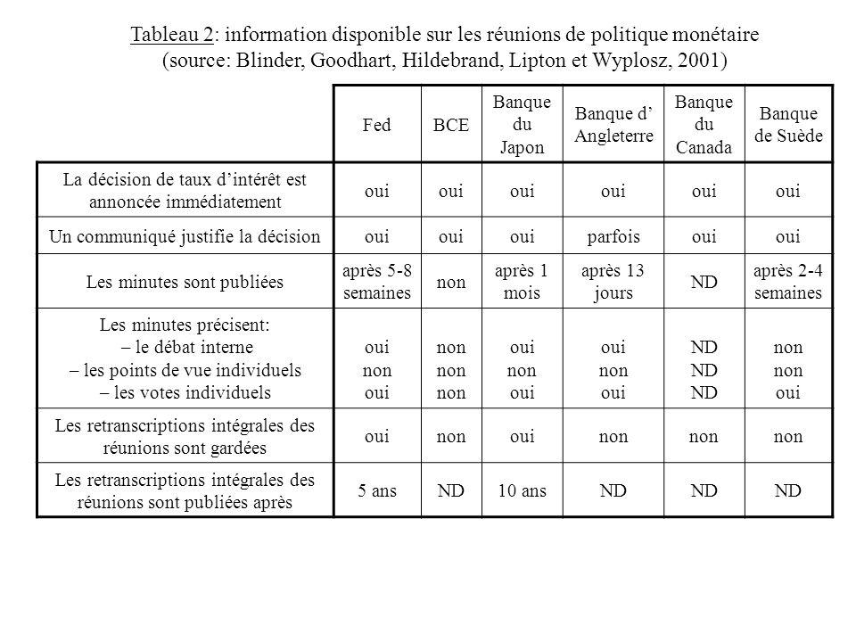 Tableau 2: information disponible sur les réunions de politique monétaire (source: Blinder, Goodhart, Hildebrand, Lipton et Wyplosz, 2001)