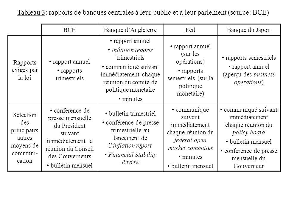 Tableau 3: rapports de banques centrales à leur public et à leur parlement (source: BCE)