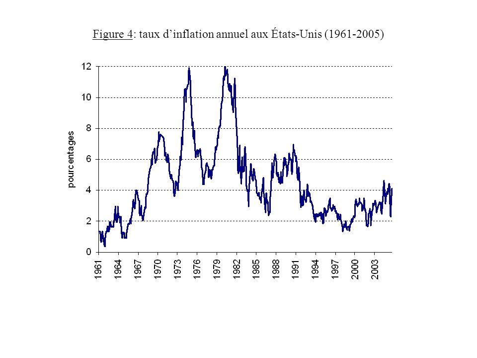 Figure 4: taux d'inflation annuel aux États-Unis (1961-2005)