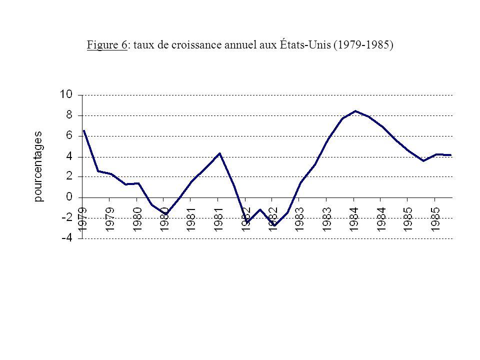 Figure 6: taux de croissance annuel aux États-Unis (1979-1985)