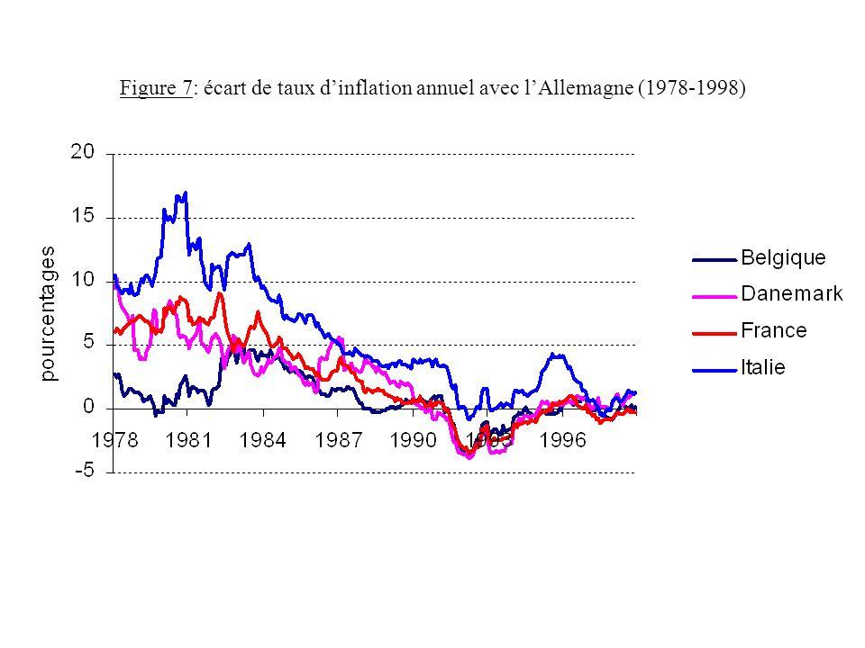 Figure 7: écart de taux d'inflation annuel avec l'Allemagne (1978-1998)