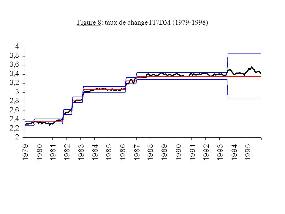 Figure 8: taux de change FF/DM (1979-1998)