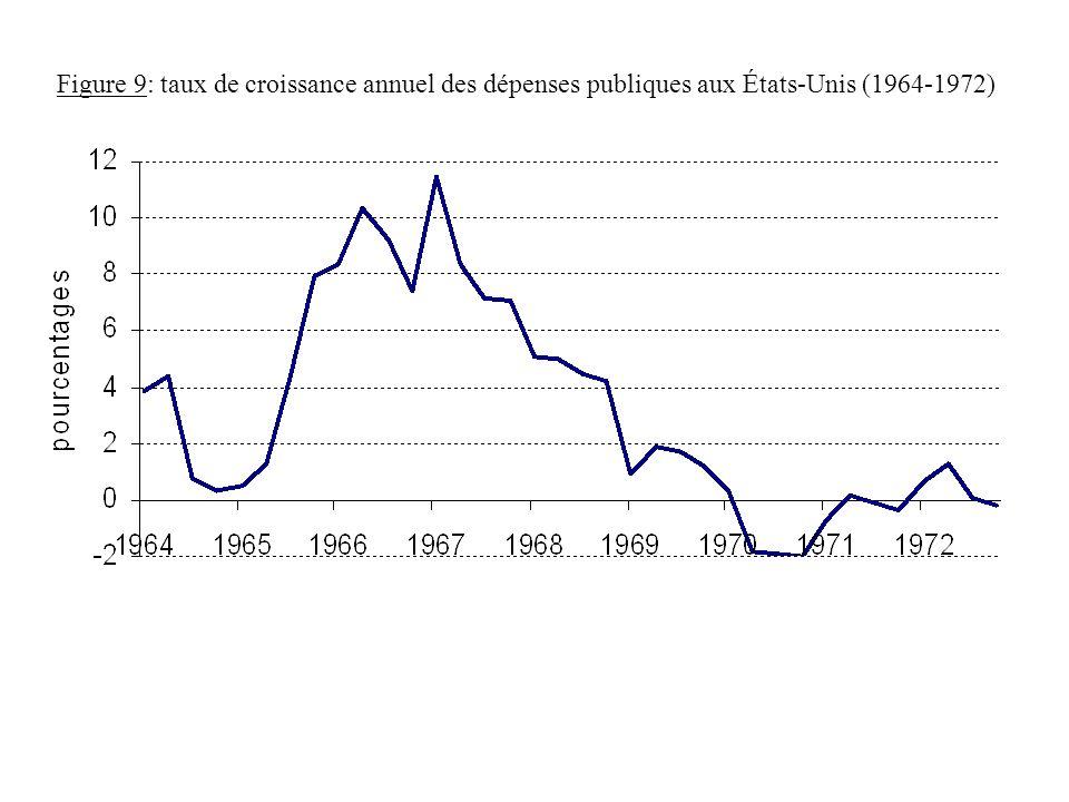 Figure 9: taux de croissance annuel des dépenses publiques aux États-Unis (1964-1972)