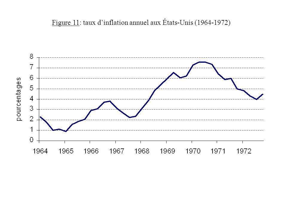 Figure 11: taux d'inflation annuel aux États-Unis (1964-1972)