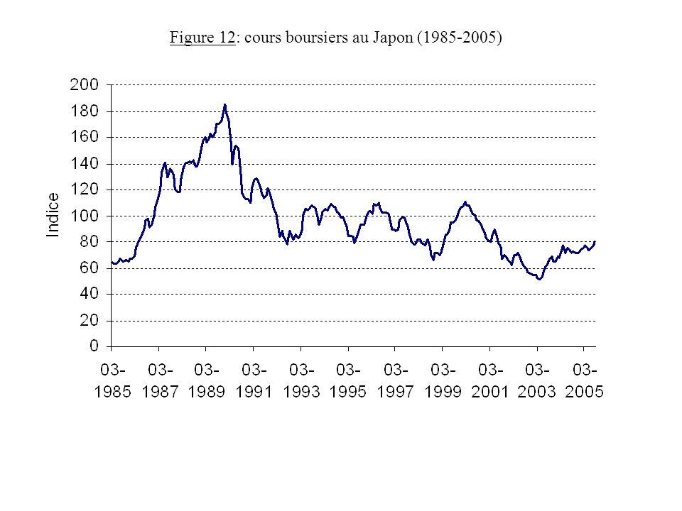 Figure 12: cours boursiers au Japon (1985-2005)