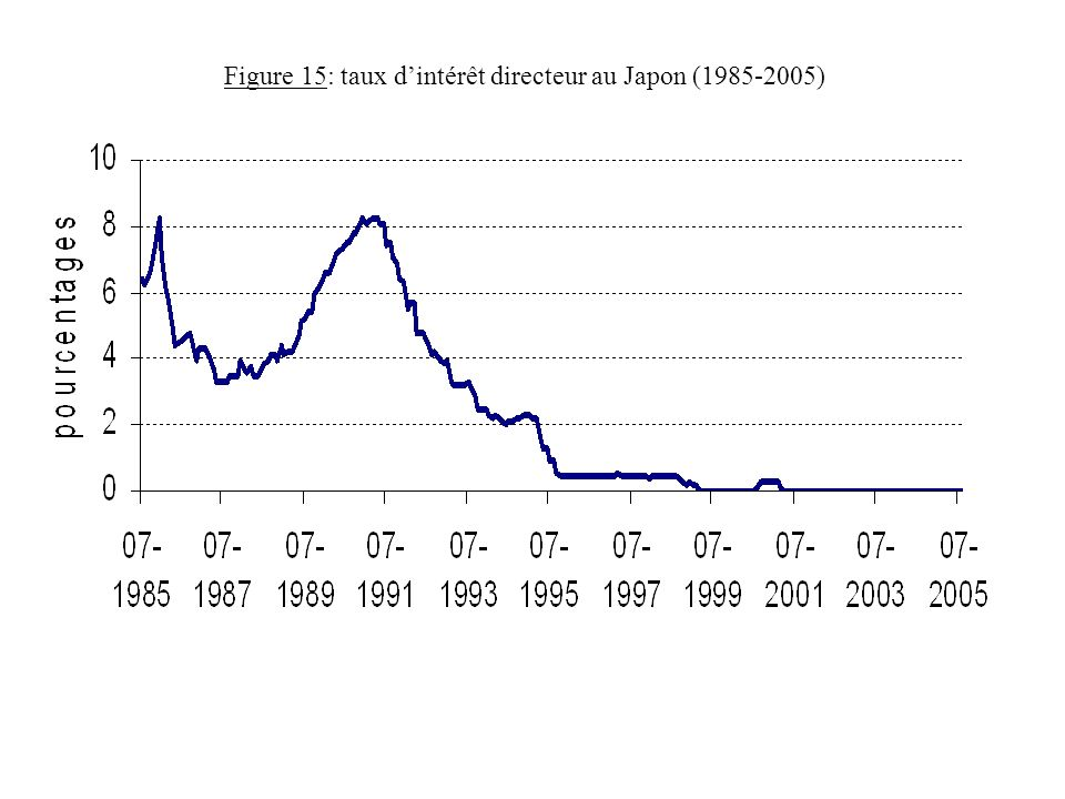 Figure 15: taux d'intérêt directeur au Japon (1985-2005)