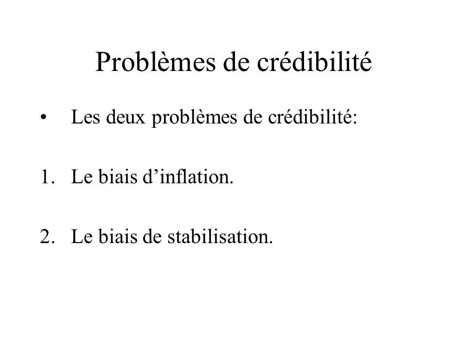 Problèmes de crédibilité