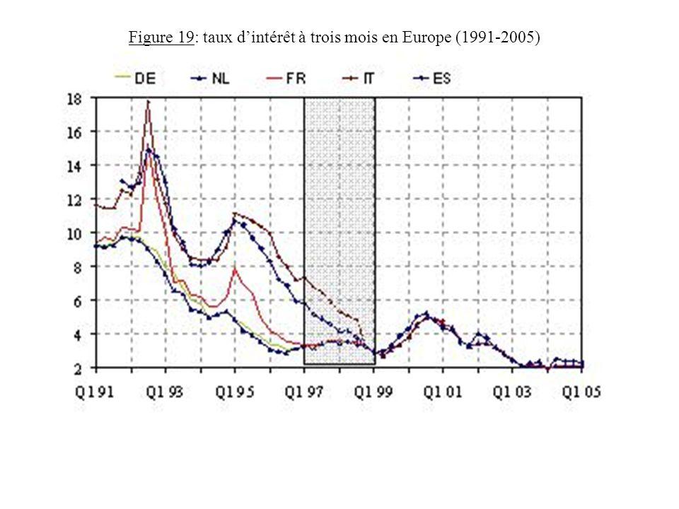Figure 19: taux d'intérêt à trois mois en Europe (1991-2005)