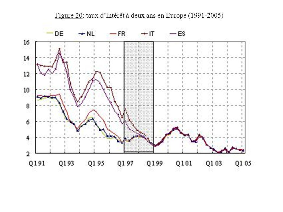 Figure 20: taux d'intérêt à deux ans en Europe (1991-2005)