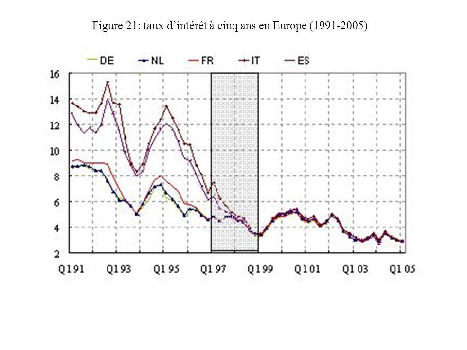 Figure 21: taux d'intérêt à cinq ans en Europe (1991-2005)