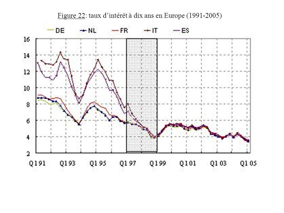Figure 22: taux d'intérêt à dix ans en Europe (1991-2005)