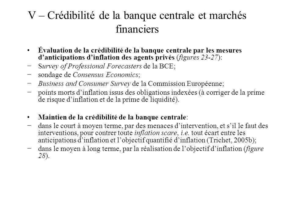 V – Crédibilité de la banque centrale et marchés financiers