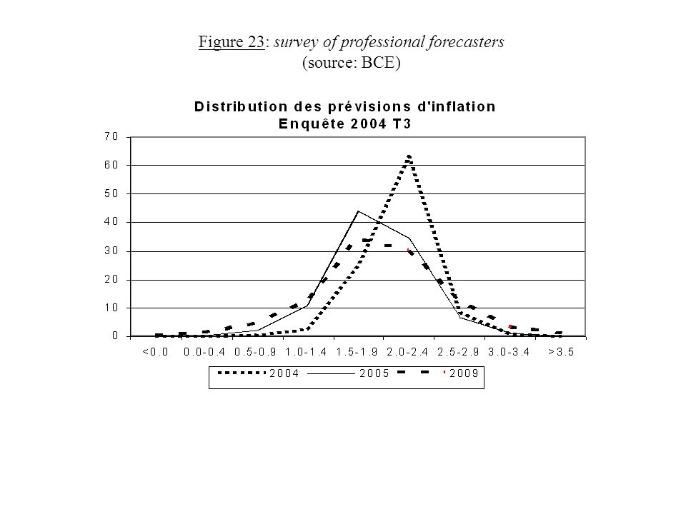 Figure 23: survey of professional forecasters (source: BCE)