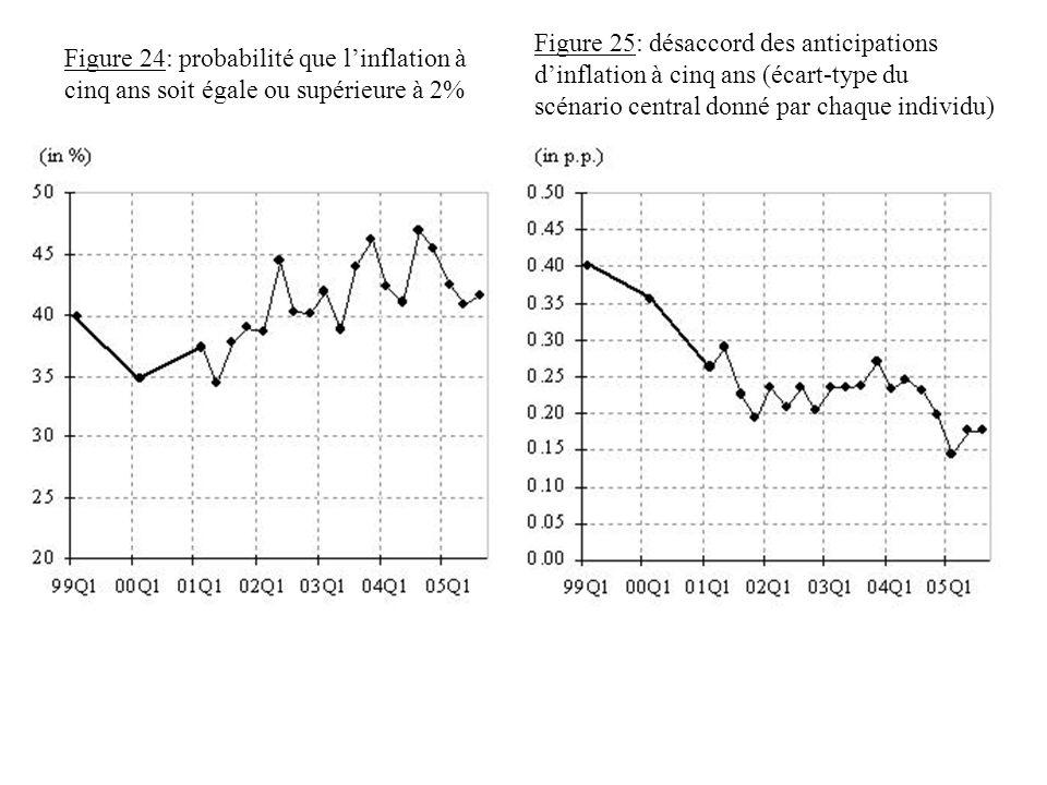 Figure 24: probabilité que l'inflation à cinq ans soit égale ou supérieure à 2%