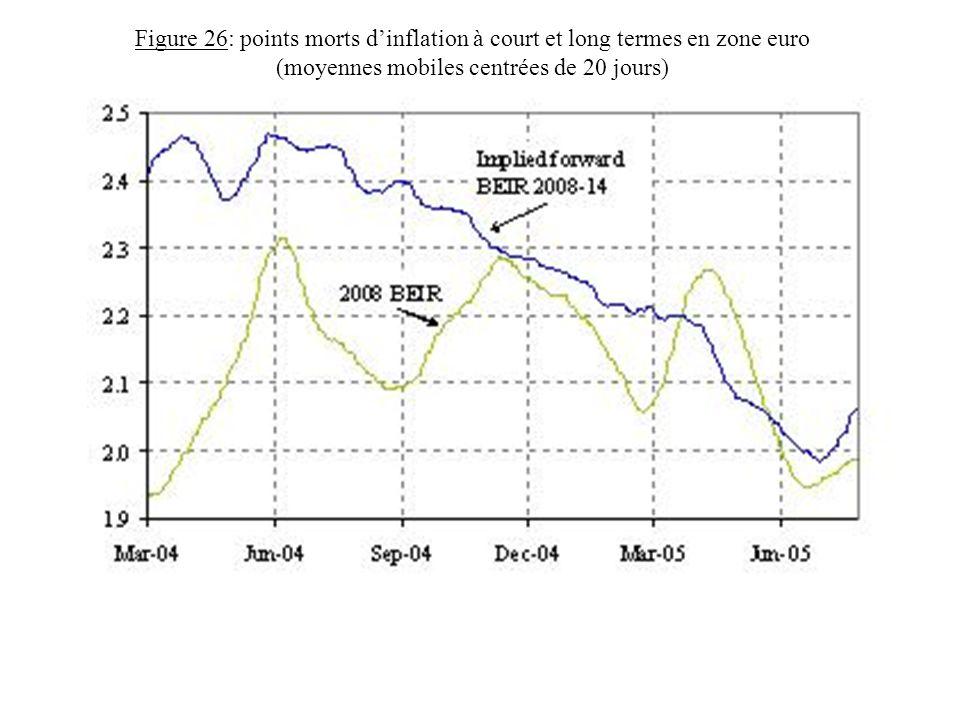 Figure 26: points morts d'inflation à court et long termes en zone euro (moyennes mobiles centrées de 20 jours)