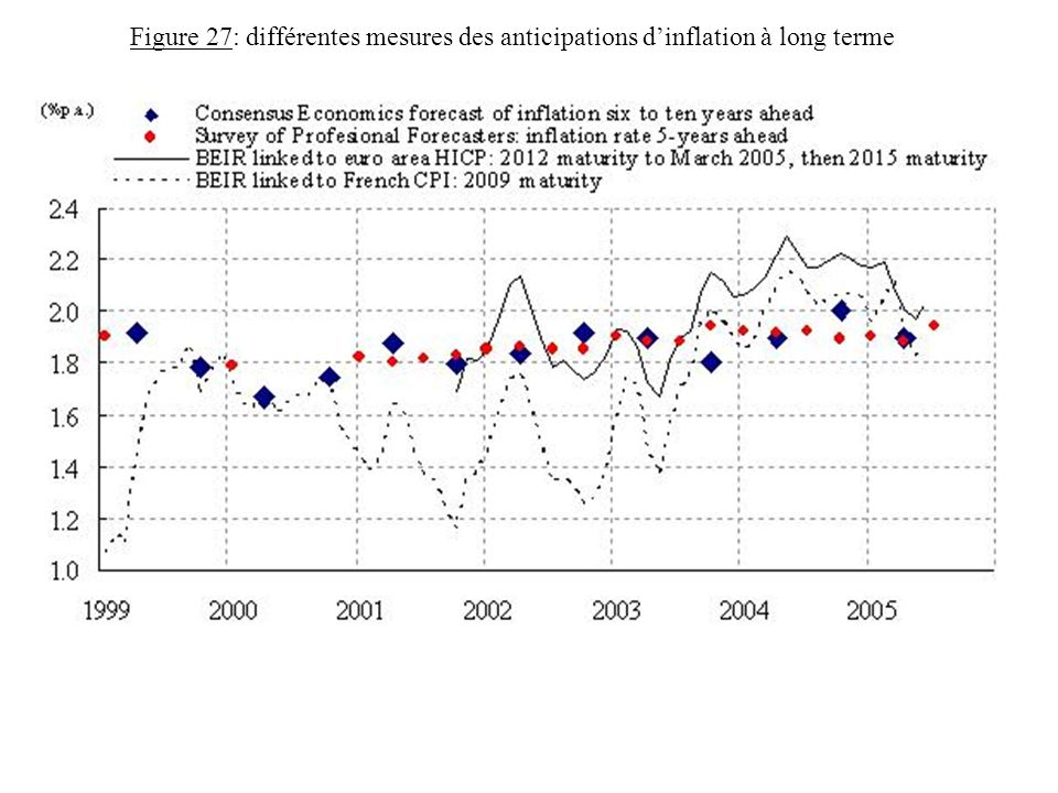 Figure 27: différentes mesures des anticipations d'inflation à long terme
