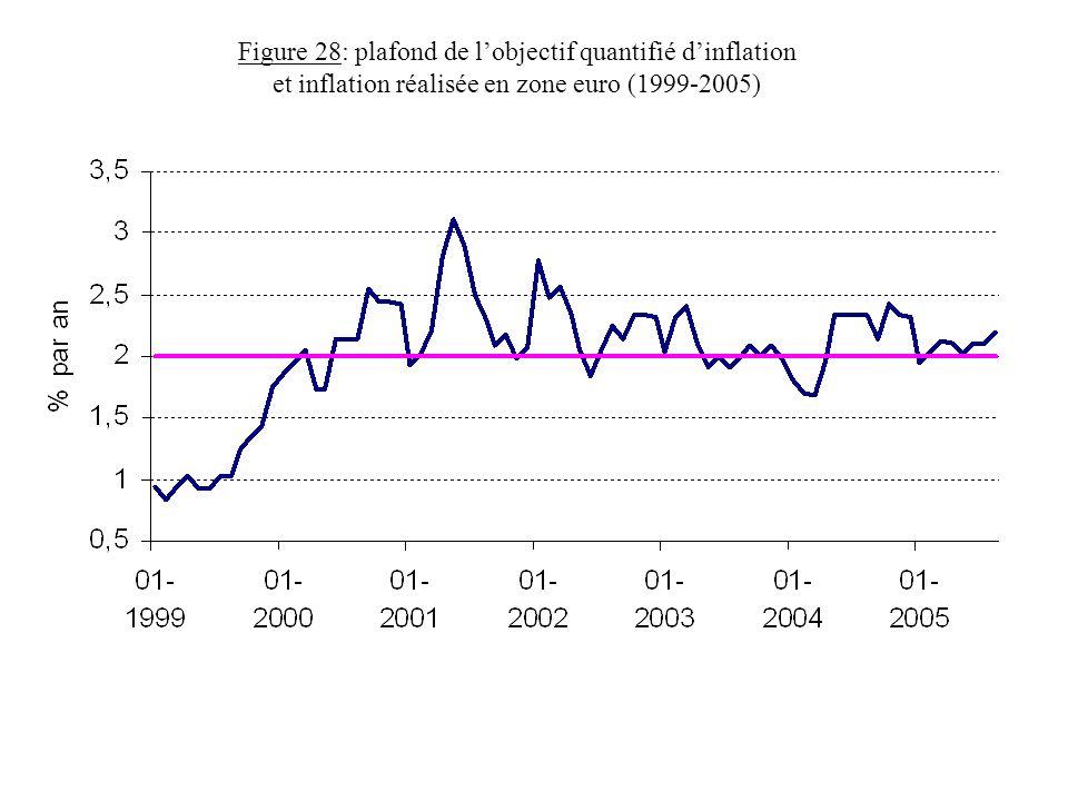 Figure 28: plafond de l'objectif quantifié d'inflation et inflation réalisée en zone euro (1999-2005)