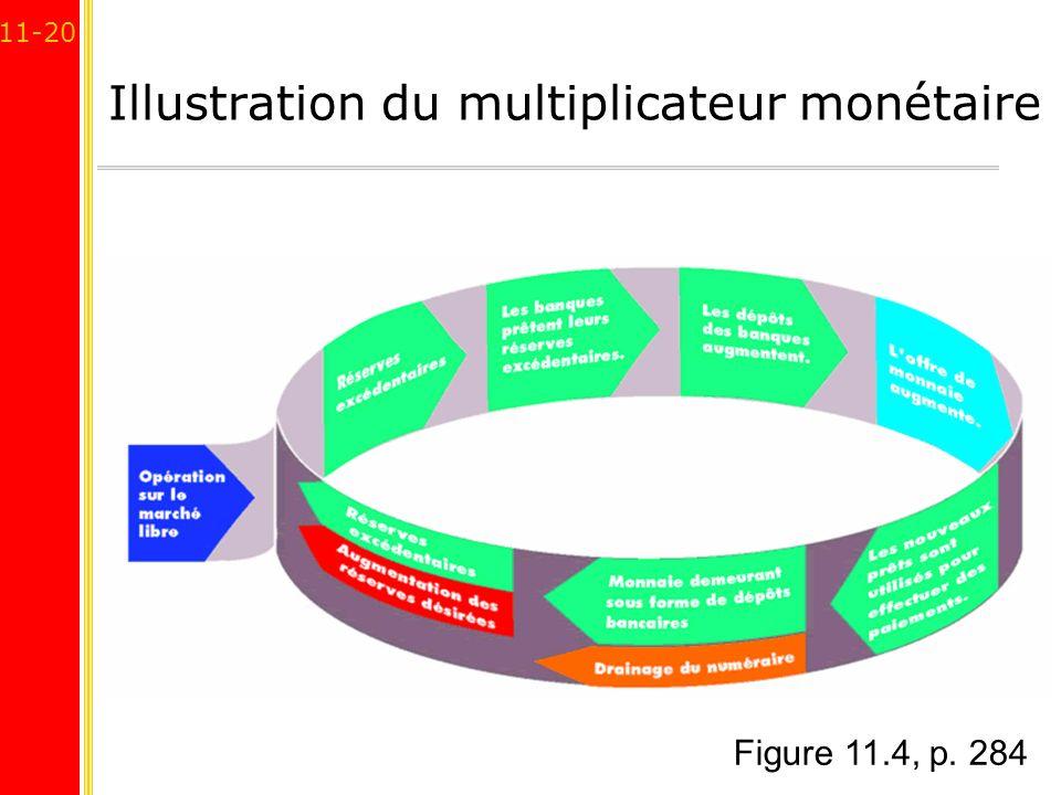 Illustration du multiplicateur monétaire