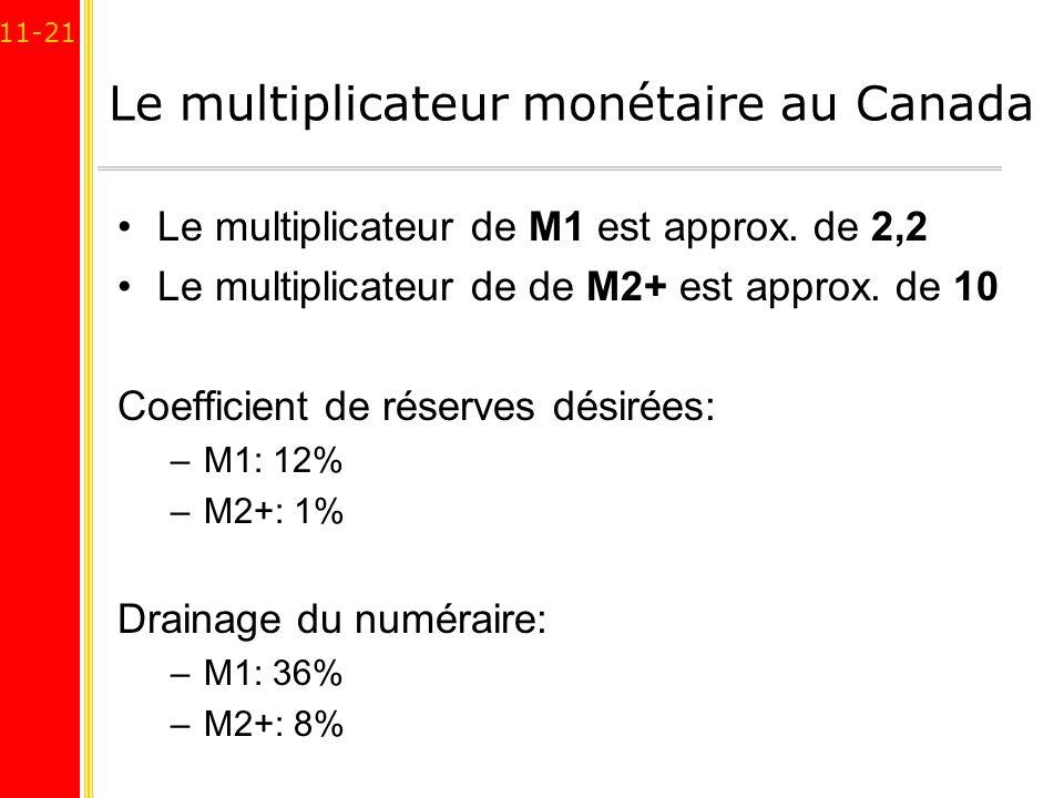 Le multiplicateur monétaire au Canada