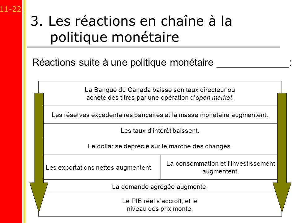 3. Les réactions en chaîne à la politique monétaire