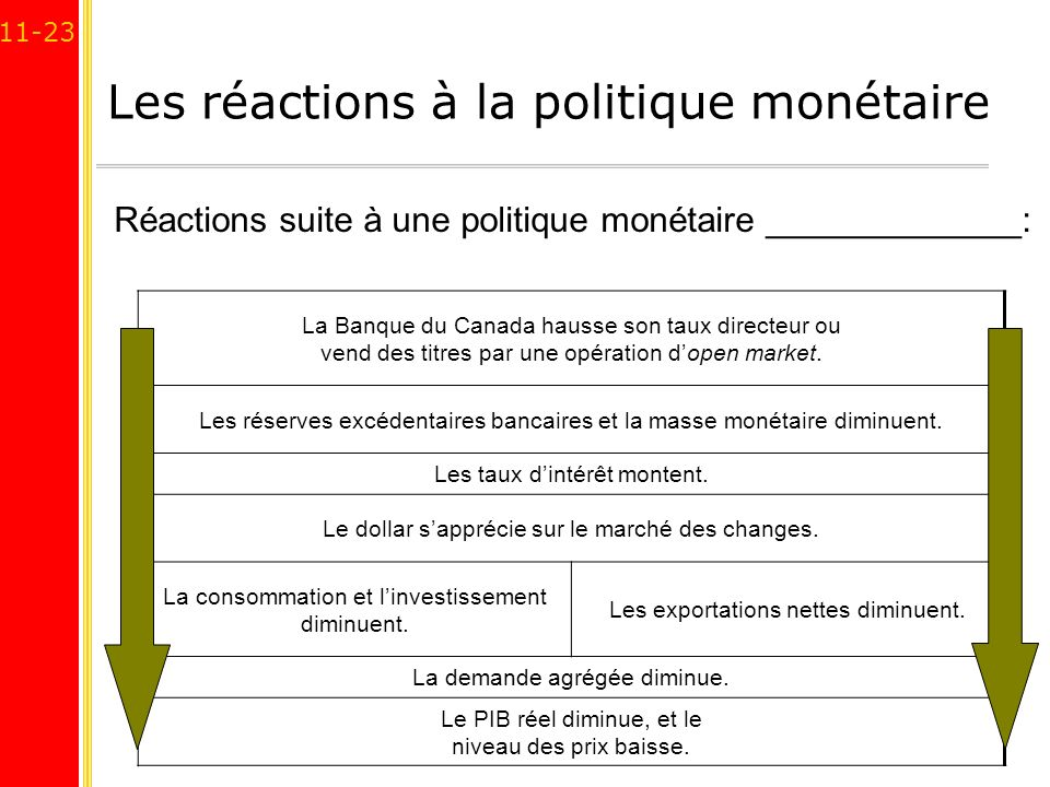 Les réactions à la politique monétaire