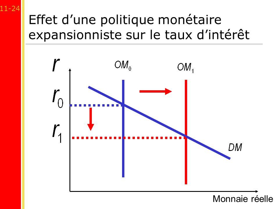 Effet d'une politique monétaire expansionniste sur le taux d'intérêt