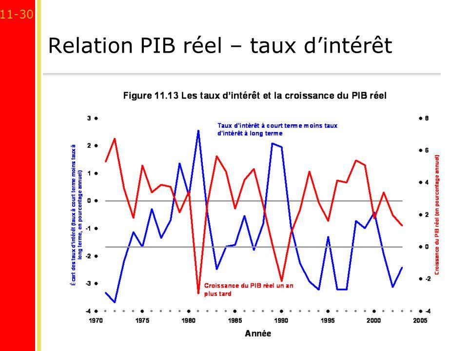 Relation PIB réel – taux d'intérêt