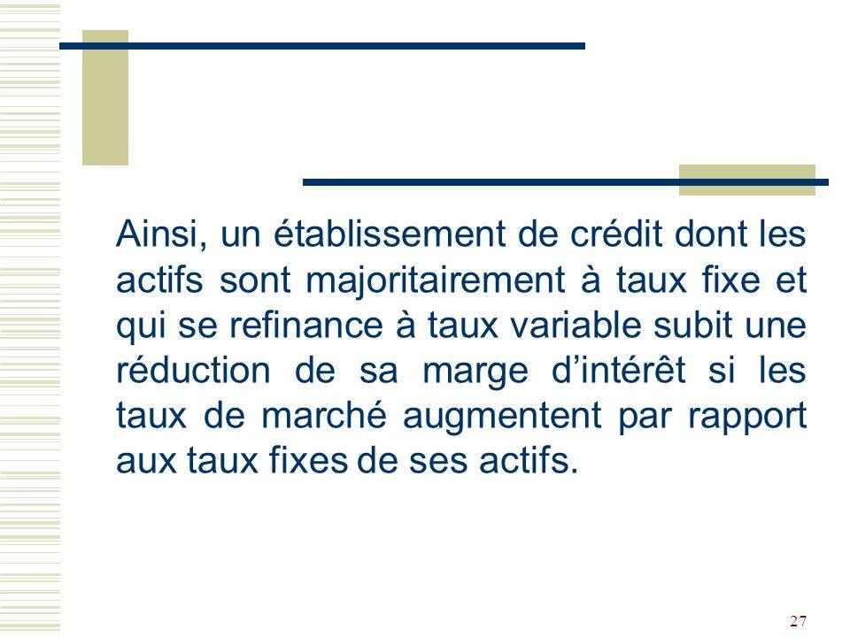 Ainsi, un établissement de crédit dont les actifs sont majoritairement à taux fixe et qui se refinance à taux variable subit une réduction de sa marge d'intérêt si les taux de marché augmentent par rapport aux taux fixes de ses actifs.