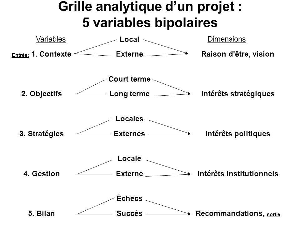 Grille analytique d'un projet : 5 variables bipolaires