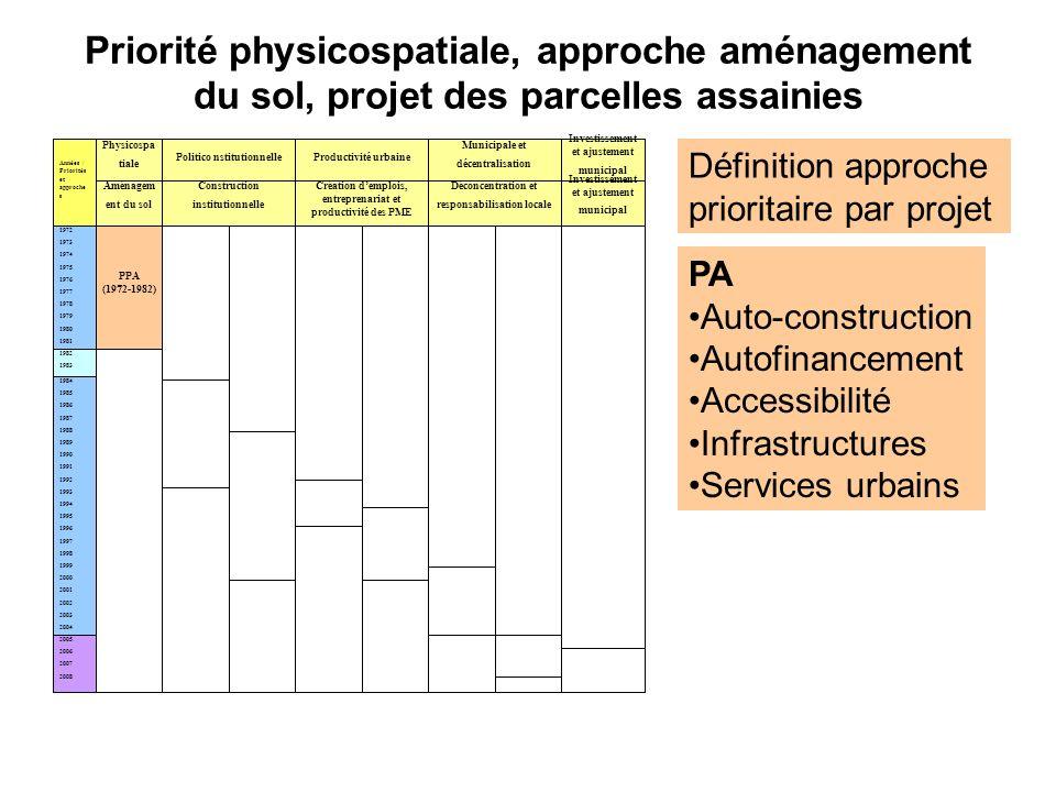 Priorité physicospatiale, approche aménagement du sol, projet des parcelles assainies