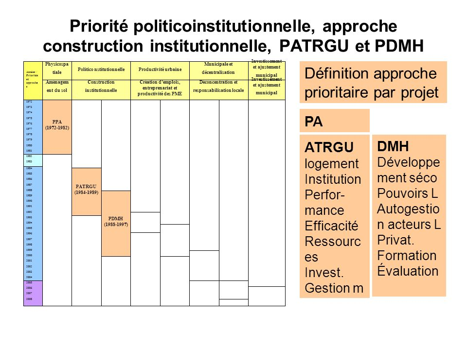 Priorité politicoinstitutionnelle, approche construction institutionnelle, PATRGU et PDMH