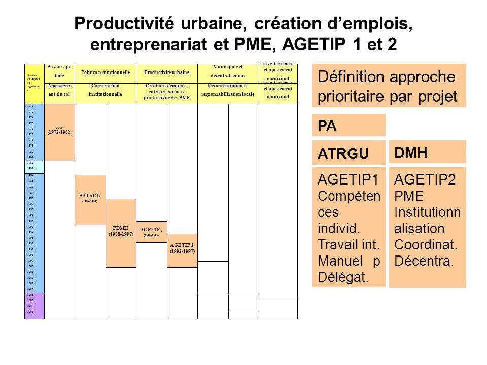 Productivité urbaine, création d'emplois, entreprenariat et PME, AGETIP 1 et 2
